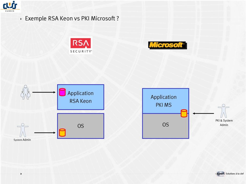 Application RSA Keon