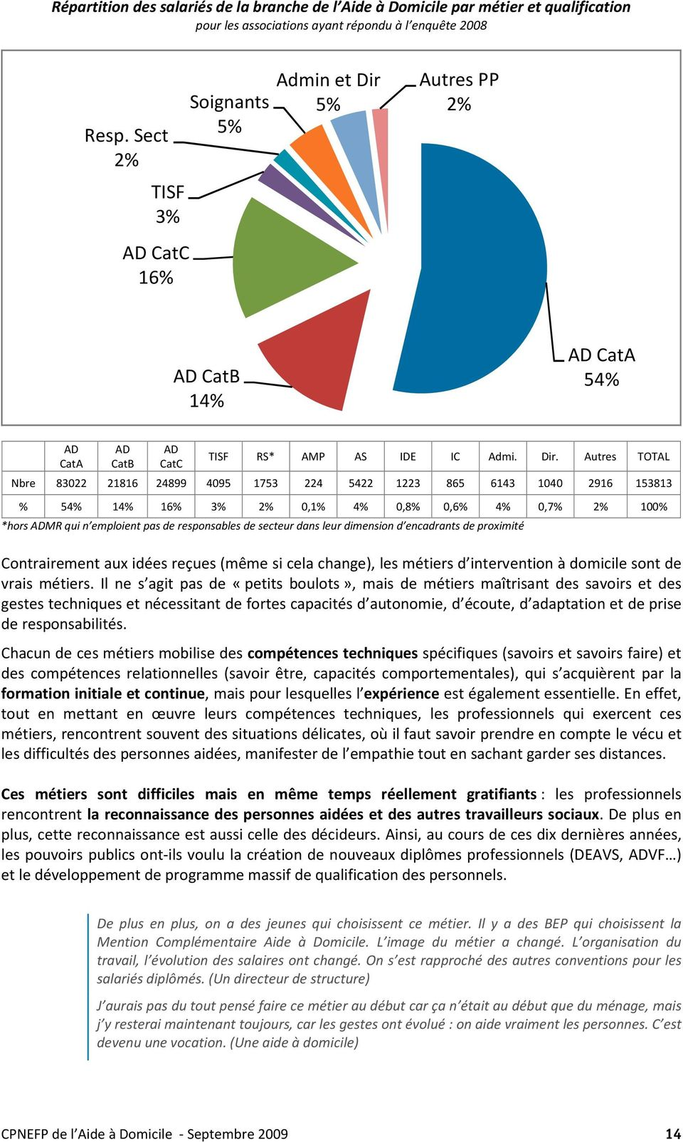 5% Autres PP 2% AD CatB 14% AD CatA 54% AD CatA AD CatB AD CatC TISF RS* AMP AS IDE IC Admi. Dir.