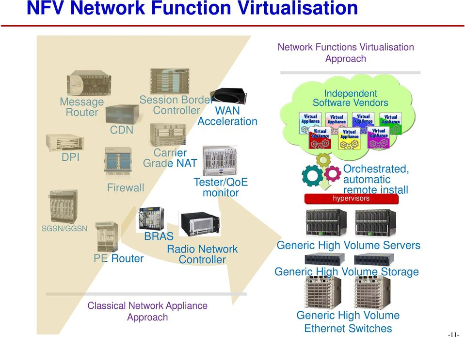 Orchestrated, automatic remote install hypervisors SGSN/GGSN BRAS Radio Network PE Router Controller Generic High