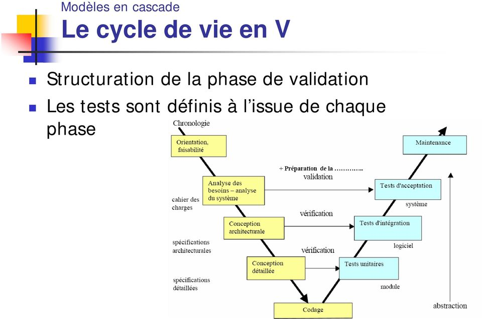 phase de validation Les tests