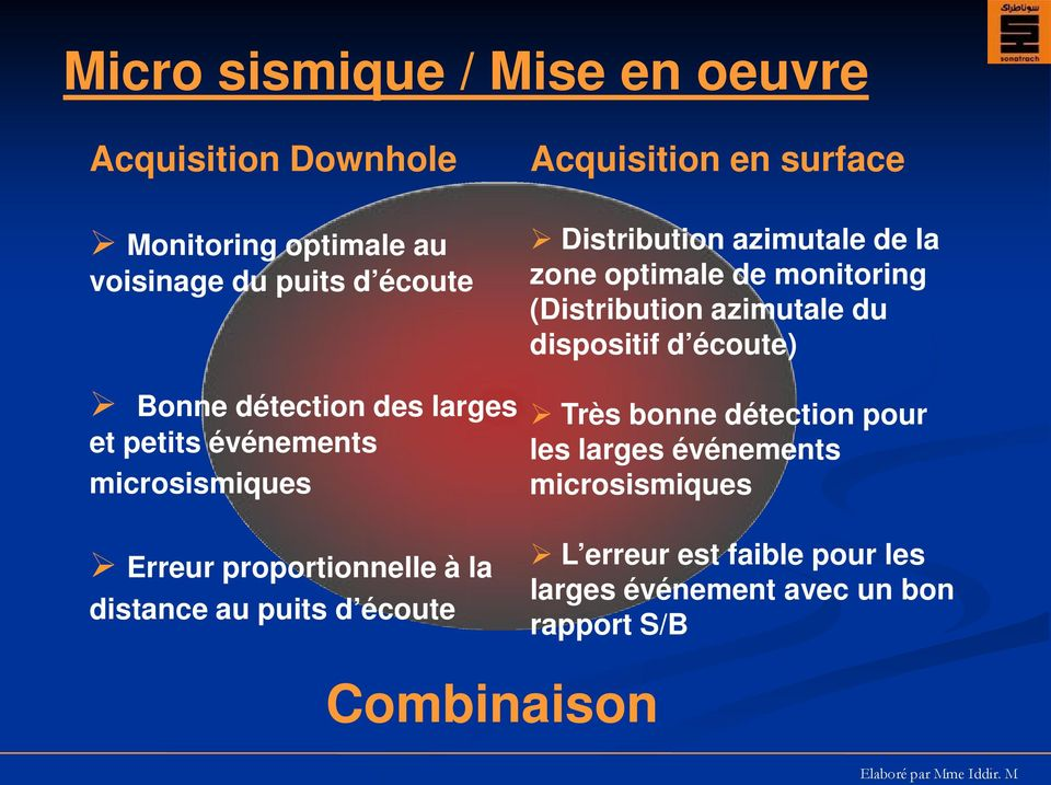 Distribution azimutale de la zone optimale de monitoring (Distribution azimutale du dispositif d écoute) Très bonne
