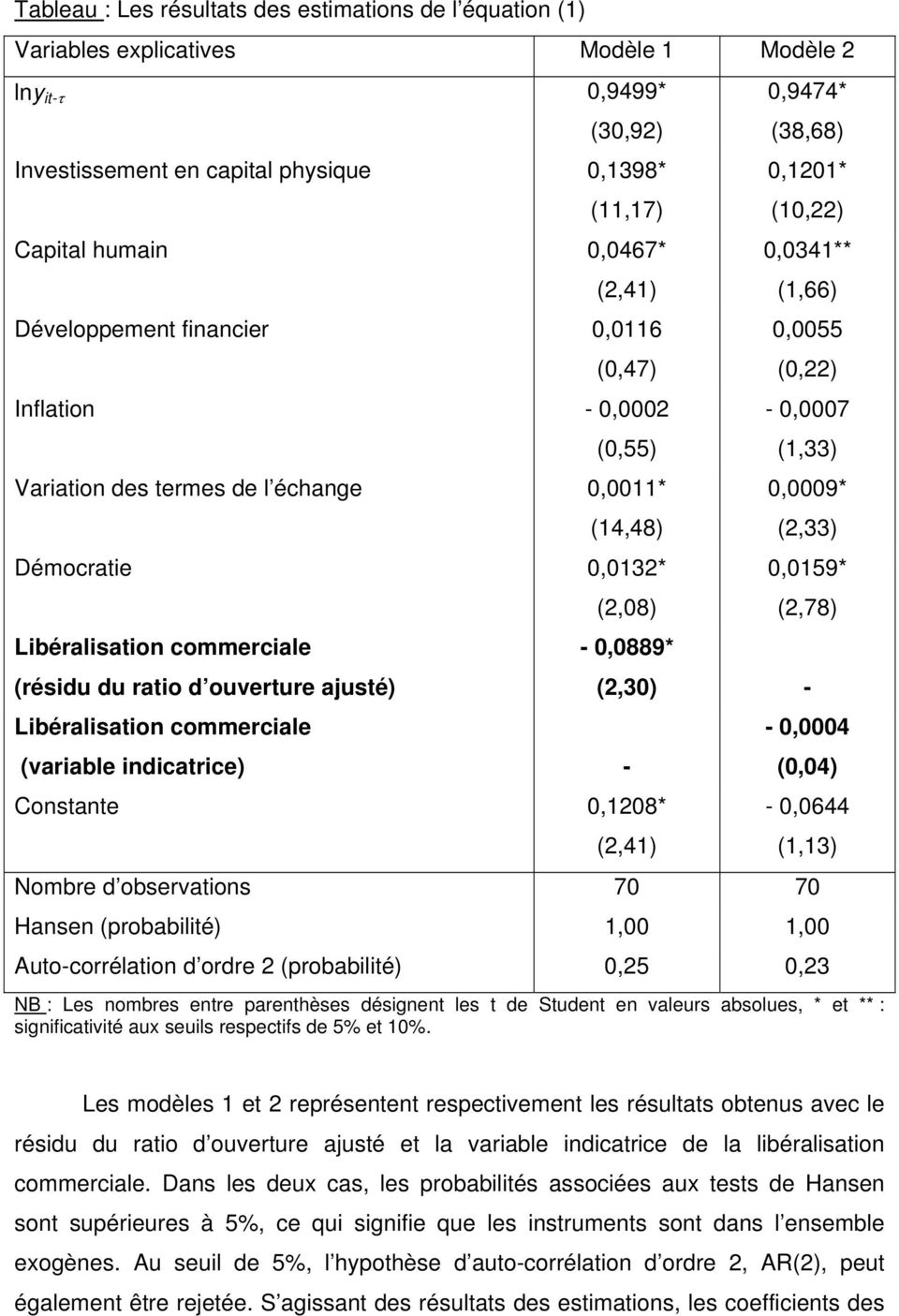 Libéralisation commerciale (2,08) - 0,0889* (variable indicatrice) - Constante 0,1208* 0,9474* (38,68) 0,1201* (10,22) 0,0341** (1,66) 0,0055 (0,22) - 0,0007 (1,33) 0,0009* (2,33) 0,0159* (2,78)