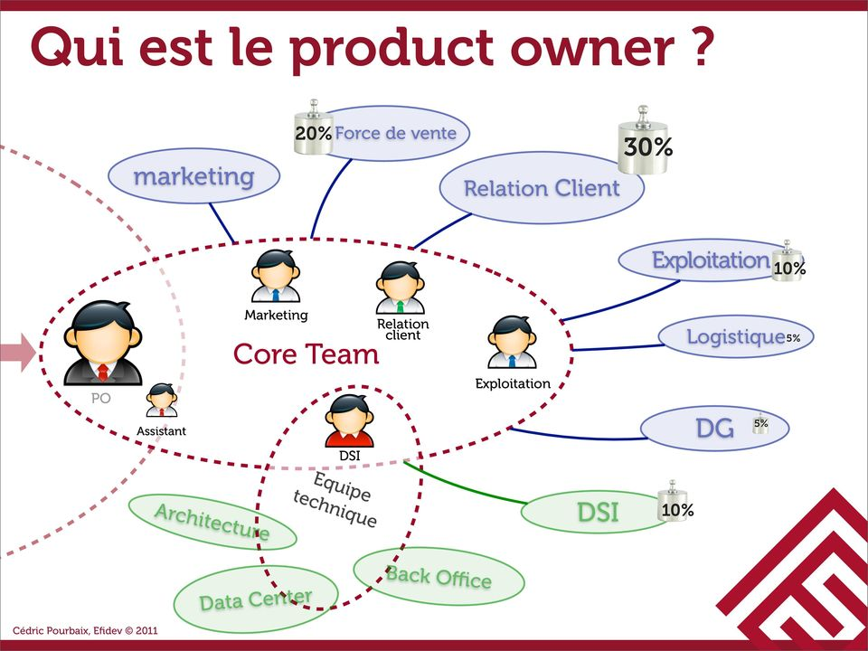 Exploitation 10% Marketing Core Team Relation client