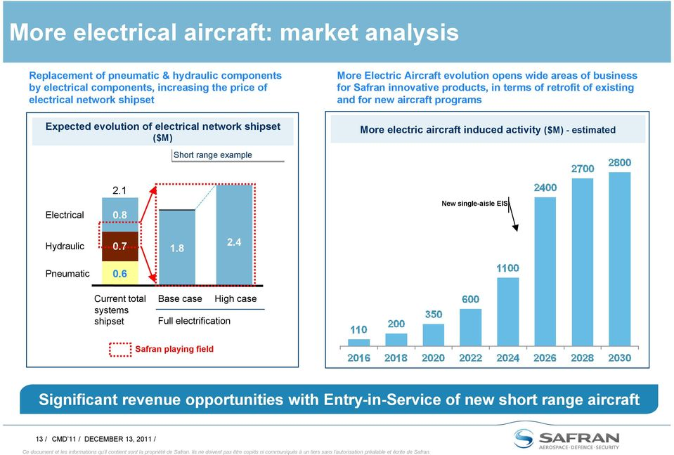 aircraft programs More electric aircraft induced activity ($M) - estimated Short range example Electrical 2.1 0.8 New single-aisle EIS Hydraulic 0.7 1.8 2.4 Pneumatic 0.