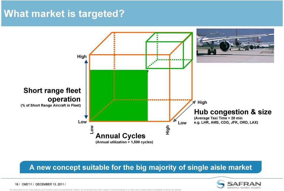 Cycles (Annual utilization > 1,500 cycles) High Low High Hub congestion & size (Average