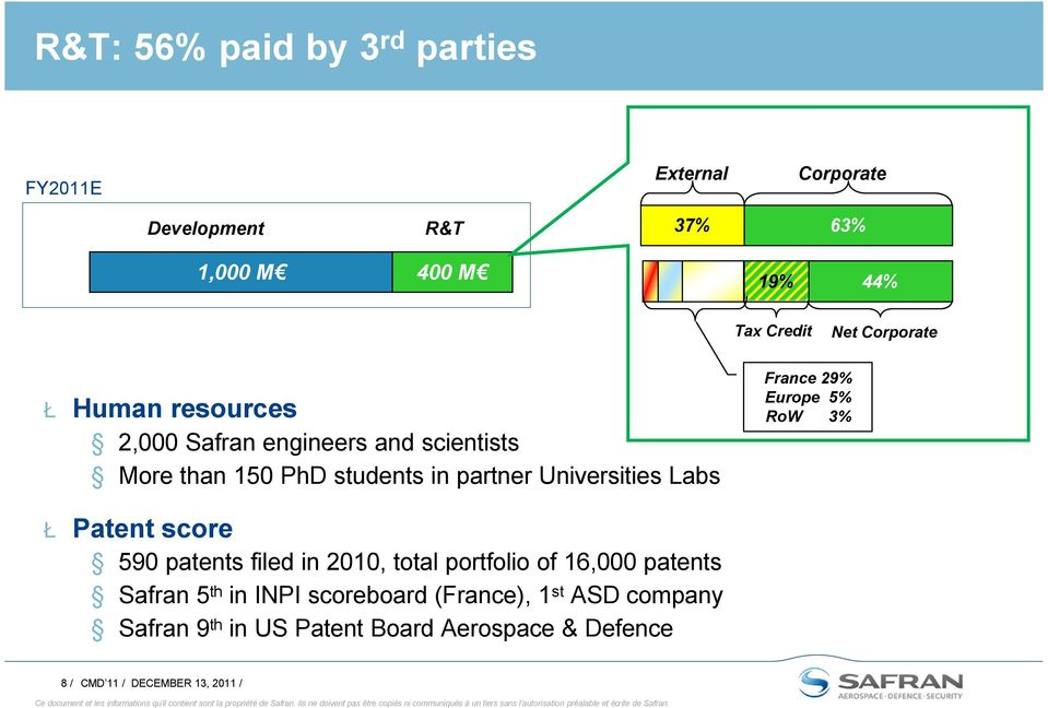 France 29% Europe 5% RoW 3% Ł Patent score 590 patents filed in 2010, total portfolio of 16,000 patents Safran 5 th in
