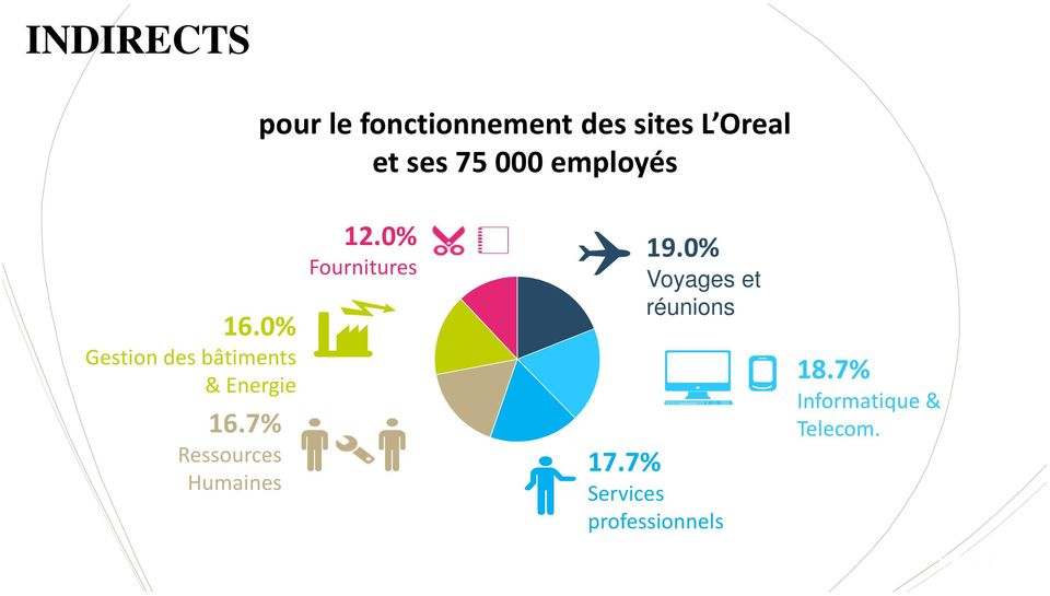 7% Ressources Humaines 12.0% Fournitures 19.
