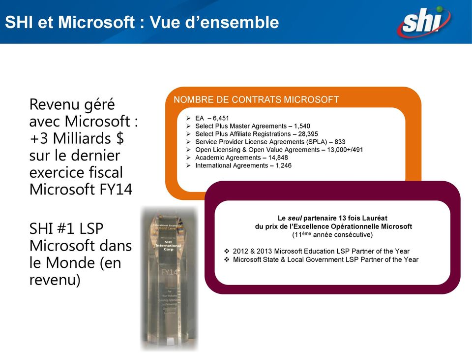 License Agreements (SPLA) 833 Open Licensing & Open Value Agreements 13,000+/491 Academic Agreements 14,848 International Agreements 1,246 Le seul partenaire 13 fois Lauréat