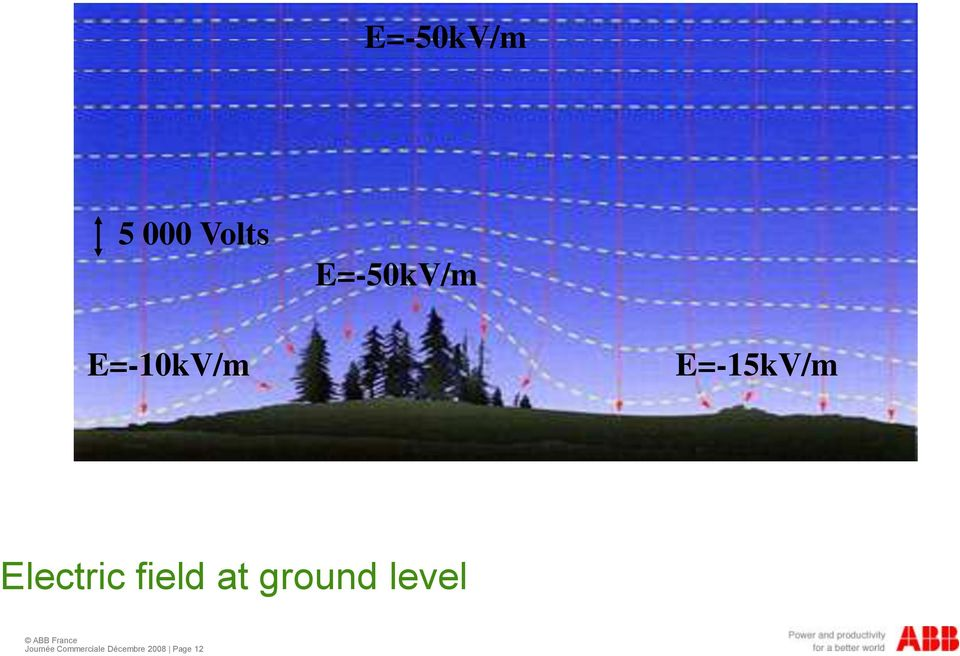 Electric field at ground level
