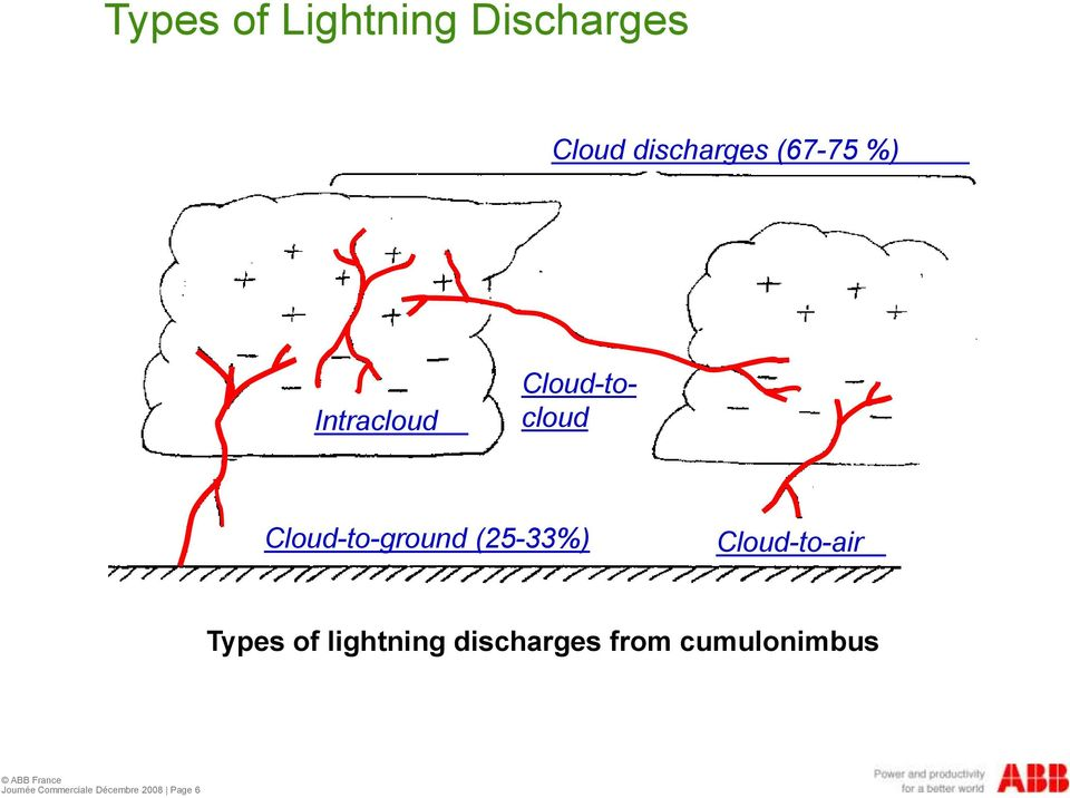 (25-33%) Cloud-to-air Types of lightning discharges