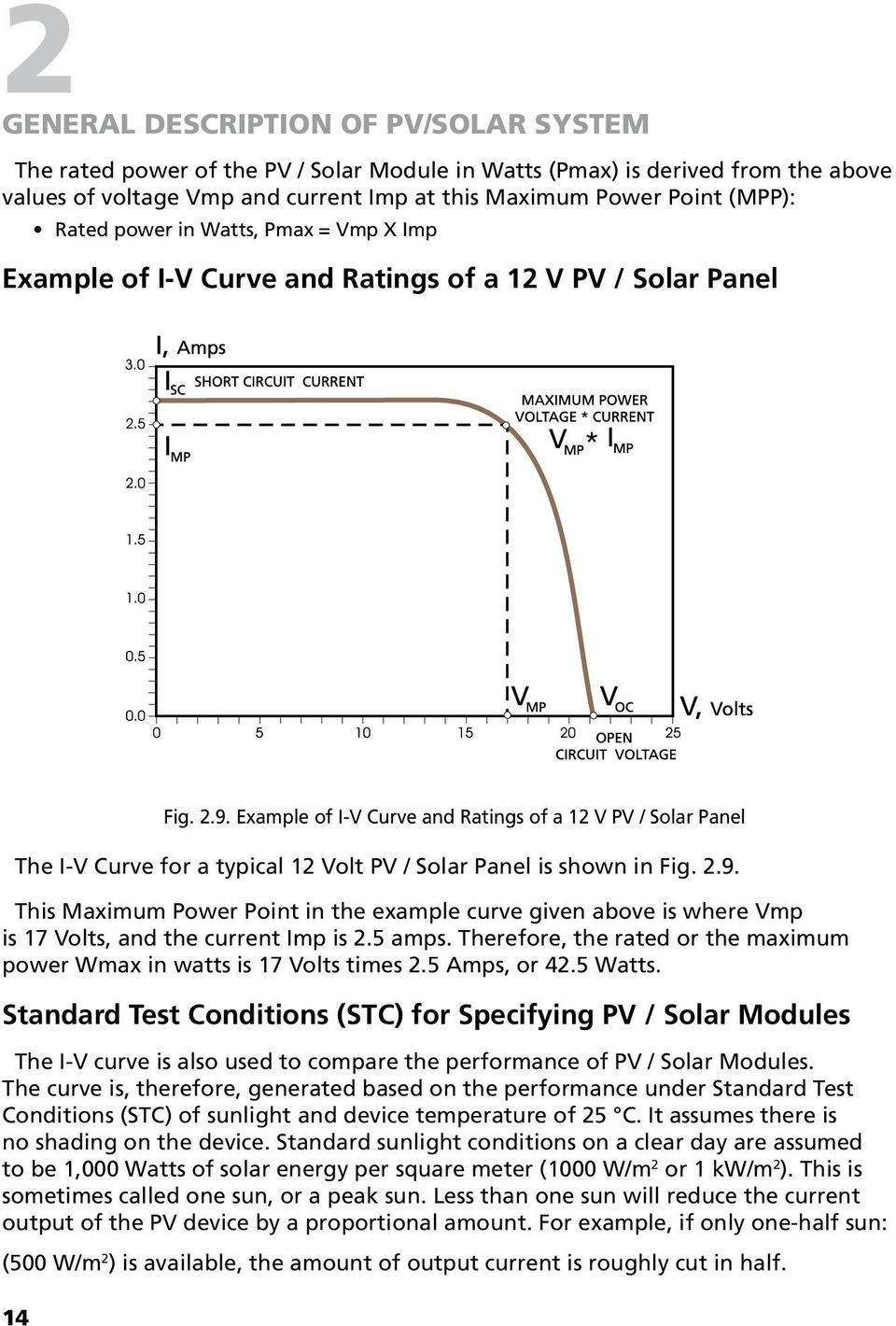 Example of I-V Curve and Ratings of a 12 V PV / Solar Panel The I-V Curve for a typical 12 Volt PV / Solar Panel is shown in Fig. 2.9.