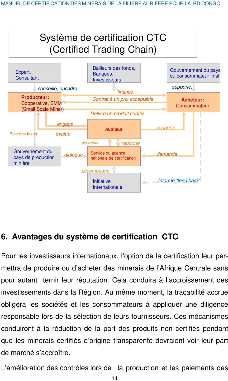 Consommateur Paie des taxes Gouvernement du pays de production minière engage évalue dialogue accredite accompagne Auditeur rapporte Service ou agence nationale de certification Initiative