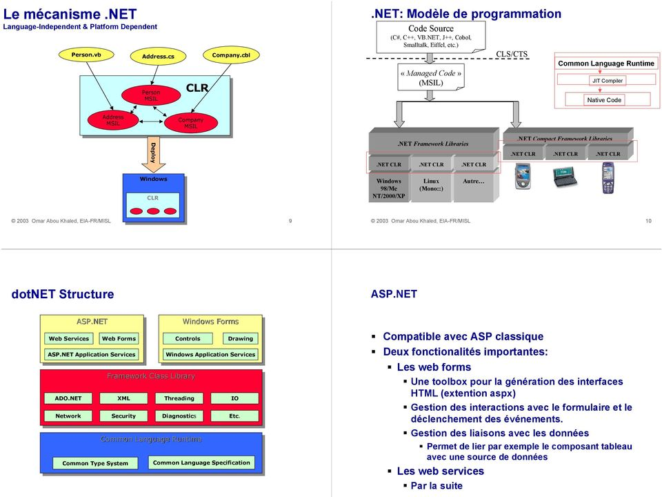 NET CLR.NET CLR.NET Compact Framework Libraries.NET CLR.NET CLR.NET CLR Windows Windows CLR Windows 98/Me NT/2000/XP Linux (Mono::) Autre 9 10 dotnet Structure ASP.NET Web Services ASP.NET ASP.