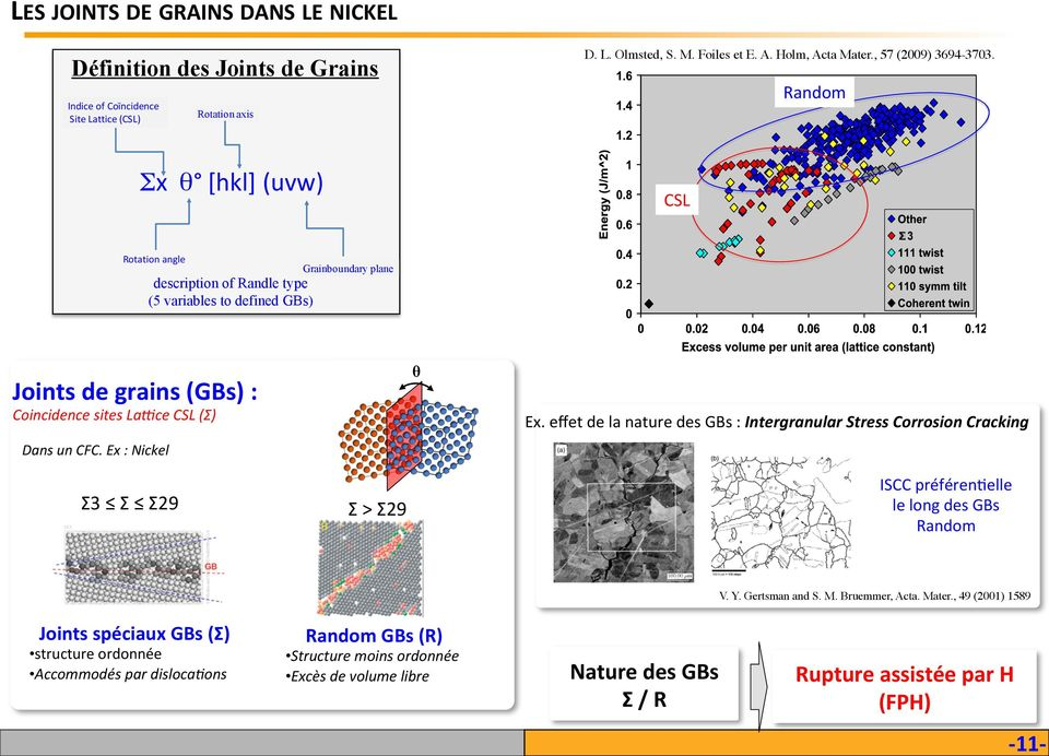 andom x θ [hkl] (uvw) CSL otation angle description of andle type (5 variables to defined GBs) Grainboundary plane Joints de grains (GBs) : Coincidence sites LaIce CSL () Dans un CFC.