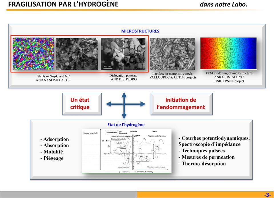 VALLOUEC & CETIM projects FEM modelling of microstructure AN CISTALHYD, LaSIE / PNNL project Un état cri)que Ini)a)on de l