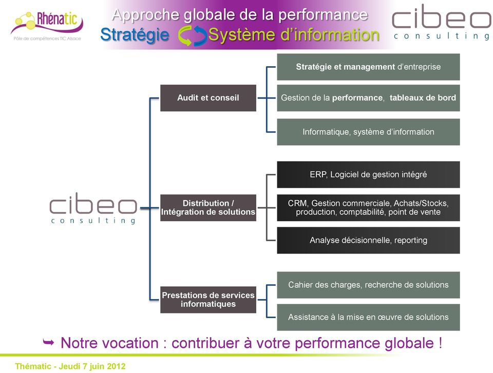 CRM, Gestion commerciale, Achats/Stocks, production, comptabilité, point de vente Analyse décisionnelle, reporting Prestations de services