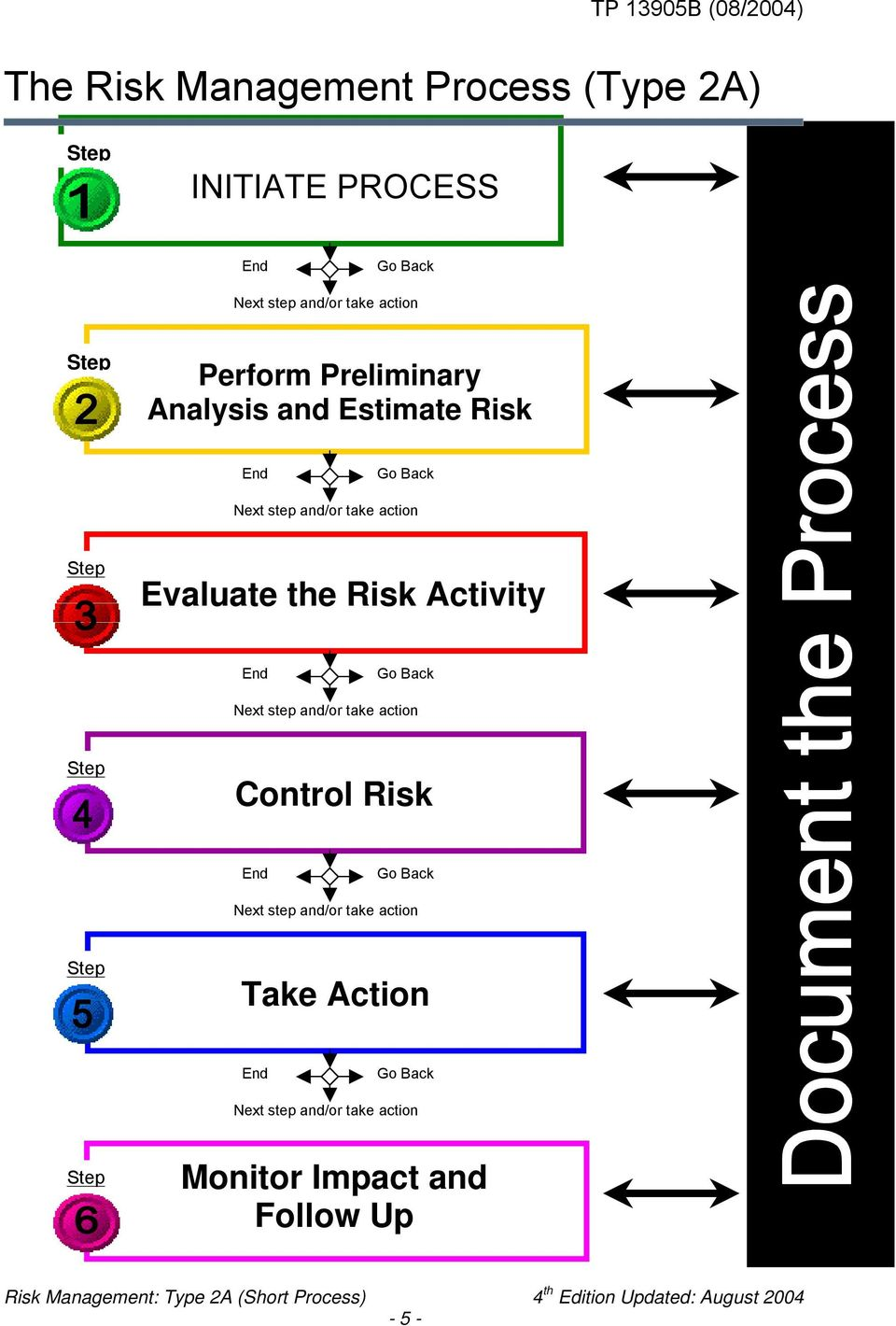 Back Next step and/or take action Step Control Risk End Go Back Next step and/or take action Step Take Action End Go Back Next