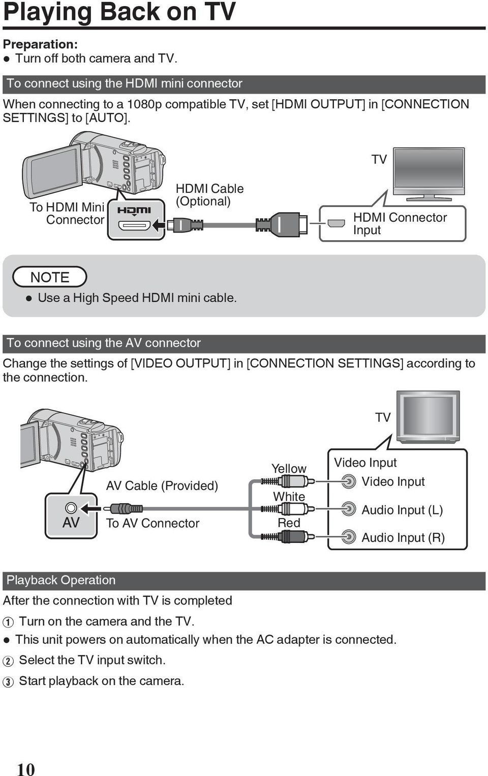 [CONNECTION SETTINGS] according to the connection TV AV Cable (Provided) To AV Connector Yellow White Red Video Input Video Input Audio Input (L) Audio Input (R) Playback Operation After the