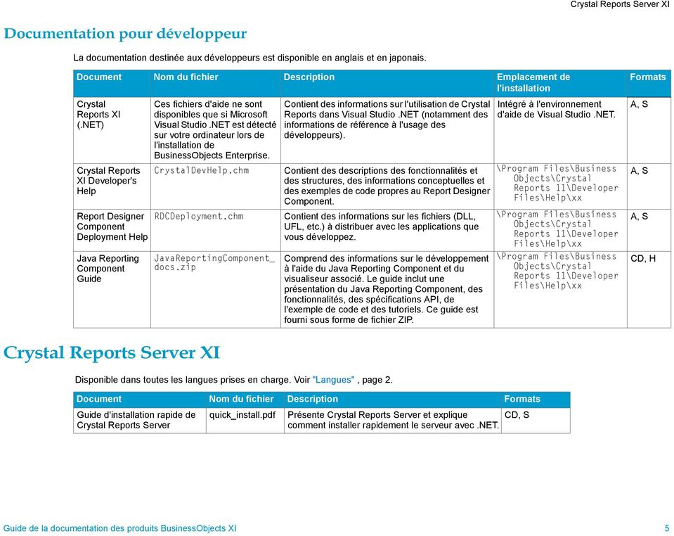 NET) Crystal Reports XI Developer's Help Report Designer Component Deployment Help Java Reporting Component Guide Ces fichiers d'aide ne sont disponibles que si Microsoft Visual tudio.