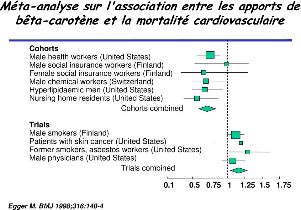 (United States) Nursing home residents (United States) Cohorts combined Trials Male smokers (Finland) Patients with skin cancer (United States)