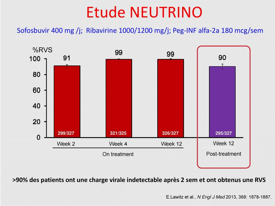 treatment Post-treatment >90% des patients ont une charge virale indetectable