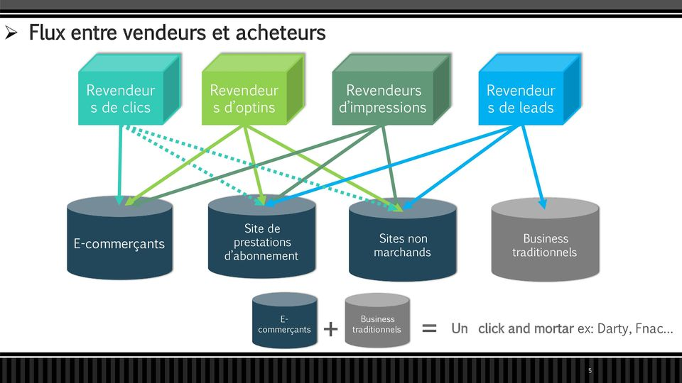 de prestations d abonnement Sites non marchands Business traditionnels