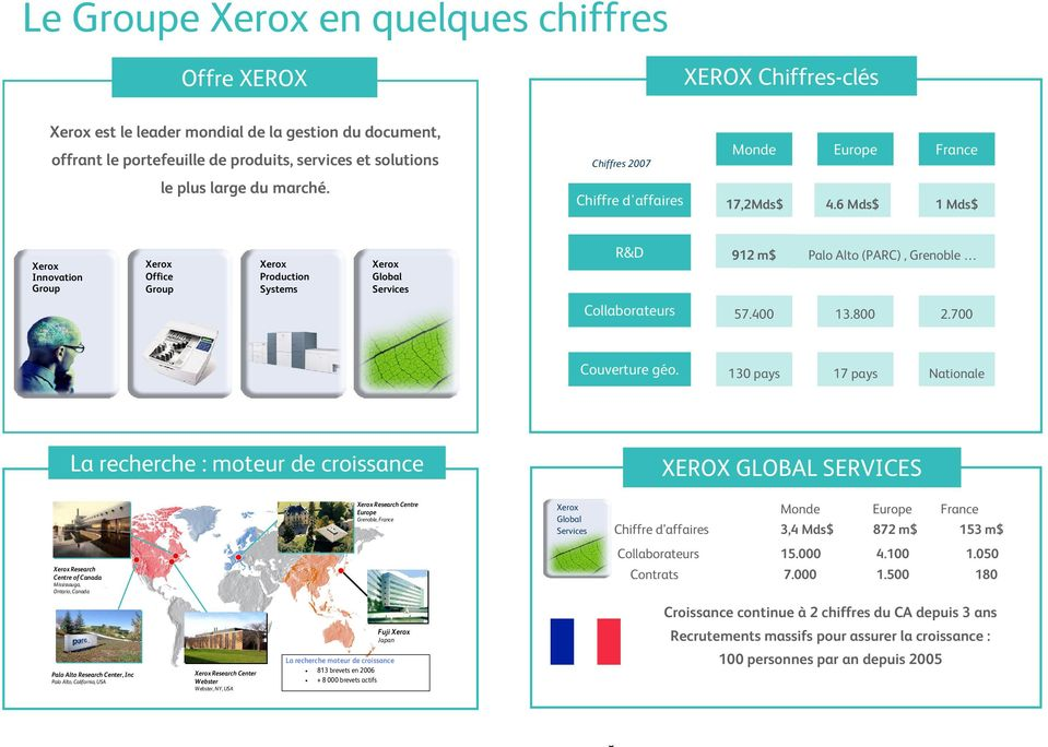 6 Mds$ 1 Mds$ Xerox Innovation Group Xerox Office Group Xerox Production Systems Xerox Global Services R&D 912 m$ Palo Alto (PARC), Grenoble Collaborateurs 57.400 13.800 2.700 Couverture géo.