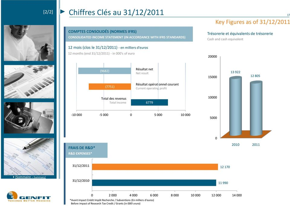 (7751) Résultat opérationnel courant Current operating profit Total des revenus Total Income 6779 10000-10 000-5 000 0 5 000 10 000 5000 0 FRAIS DE R&D* R&D EXPENSES* 2010 2011 31/12/2011 12 170