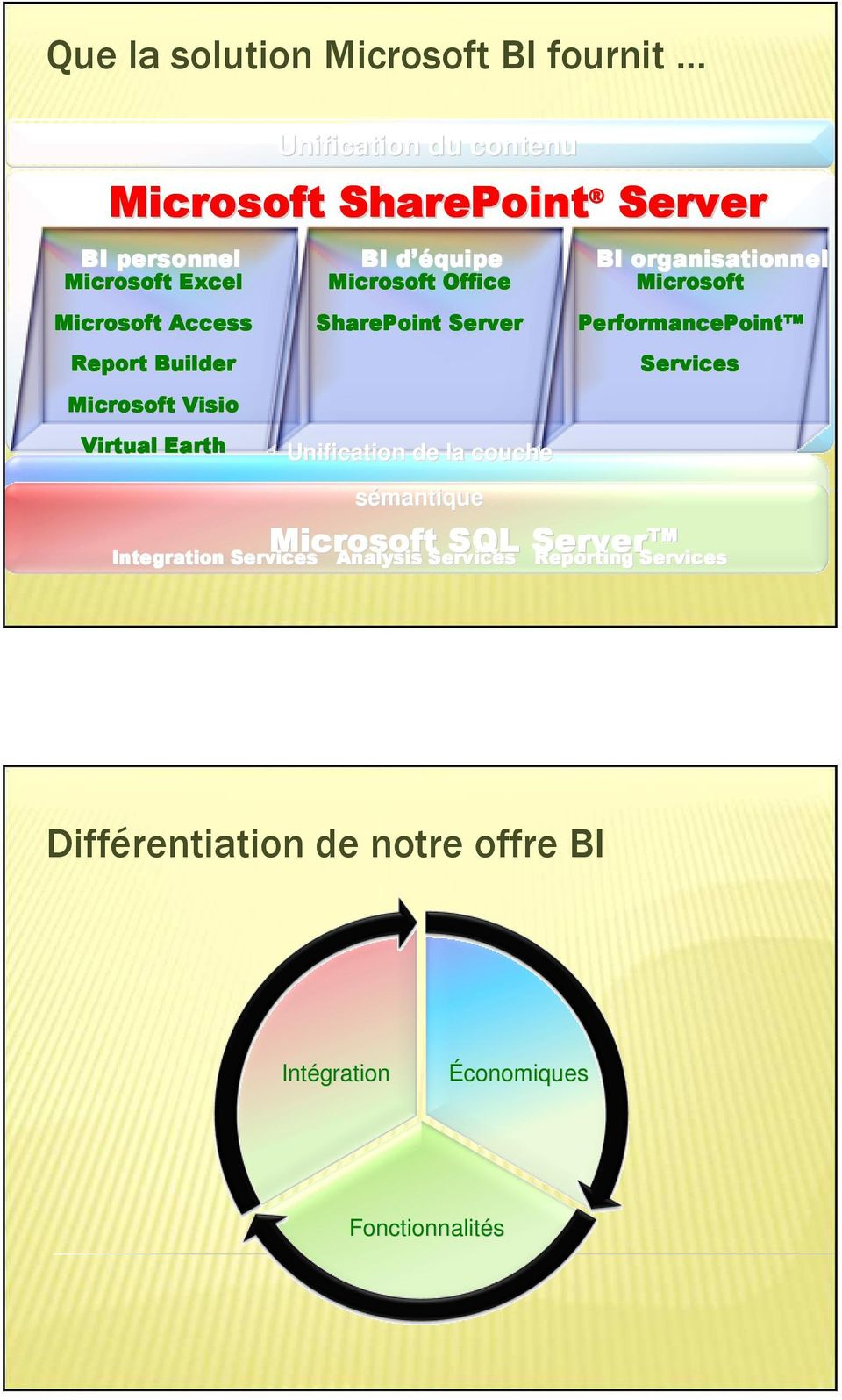 Unification de la couche sémantique Microsoft SQL Server BI organisationnel Microsoft PerformancePoint Services