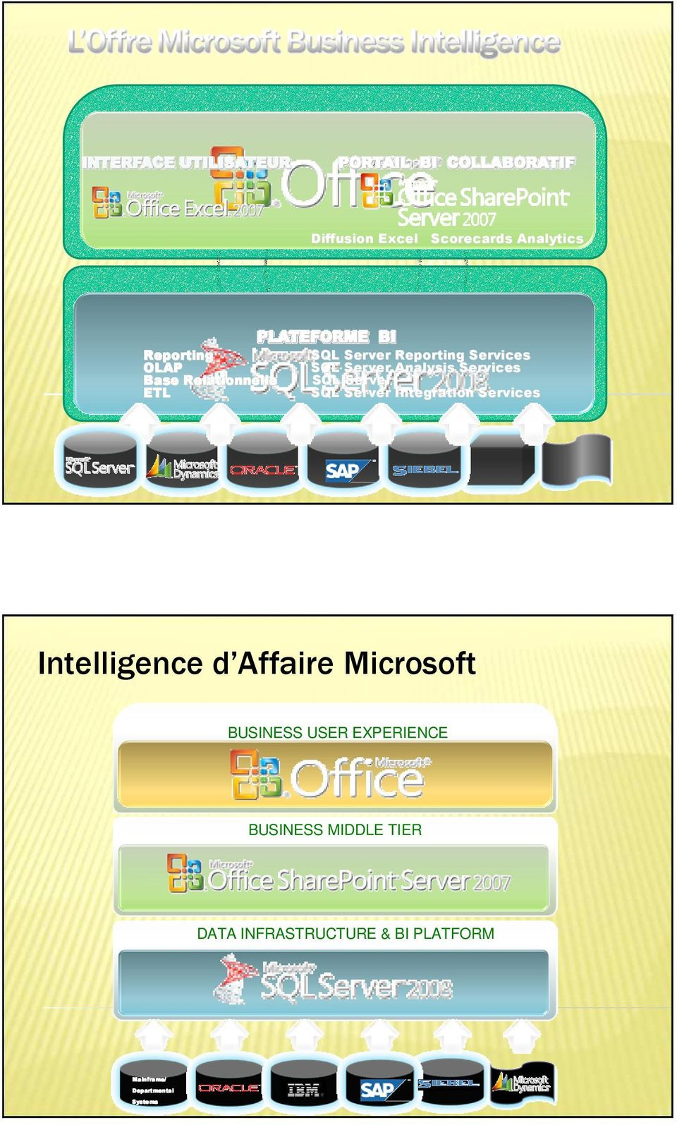 Integration Services Intelligence d Affaire Microsoft BUSINESS USER EXPERIENCE