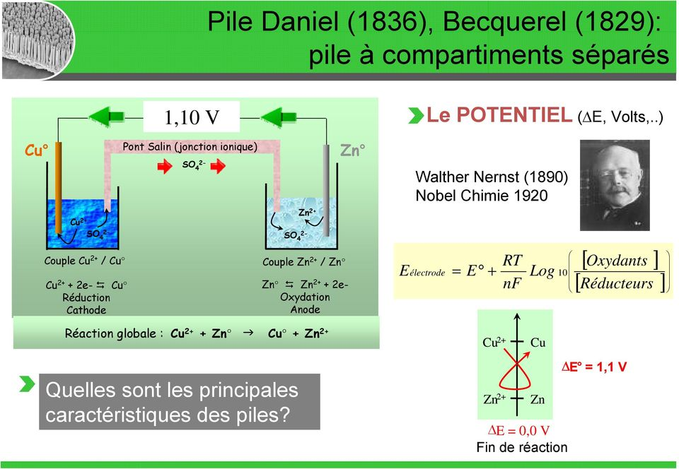 POTENTIEL ( E, Volts,.