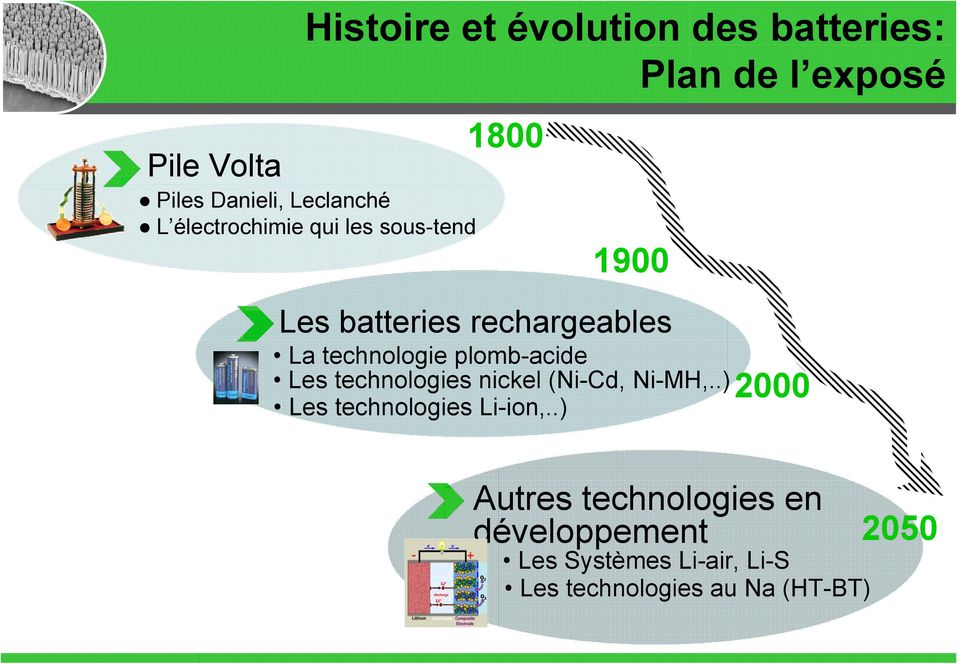 plomb-acide Les technologies nickel (Ni-Cd, Ni-MH,..) 2000 Les technologies Li-ion,.