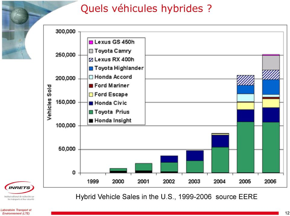 Hybrid Vehicle Sales