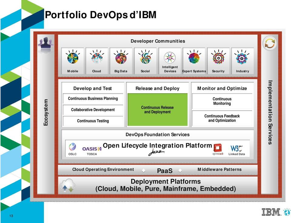 Continuous Feedback and Optimization Continuous Testing DevOps Foundation Services Open Lifecycle Integration Platform OSLC TOSCA Cloud Operating