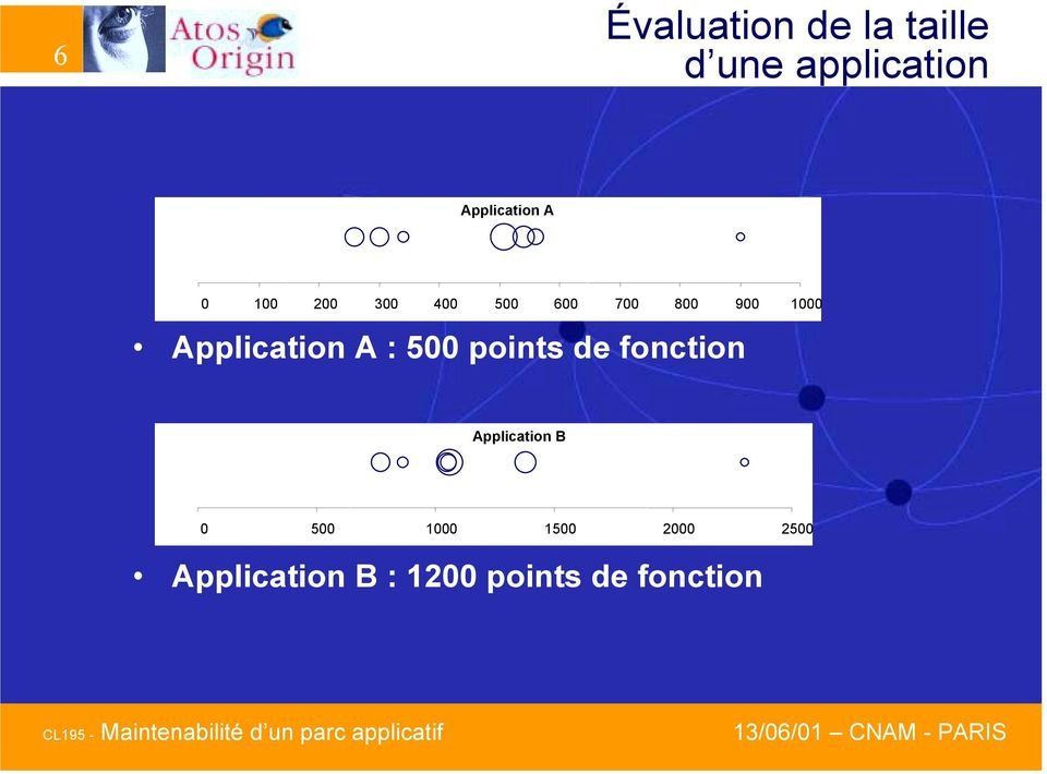 1000 Application A : 500 points de fonction