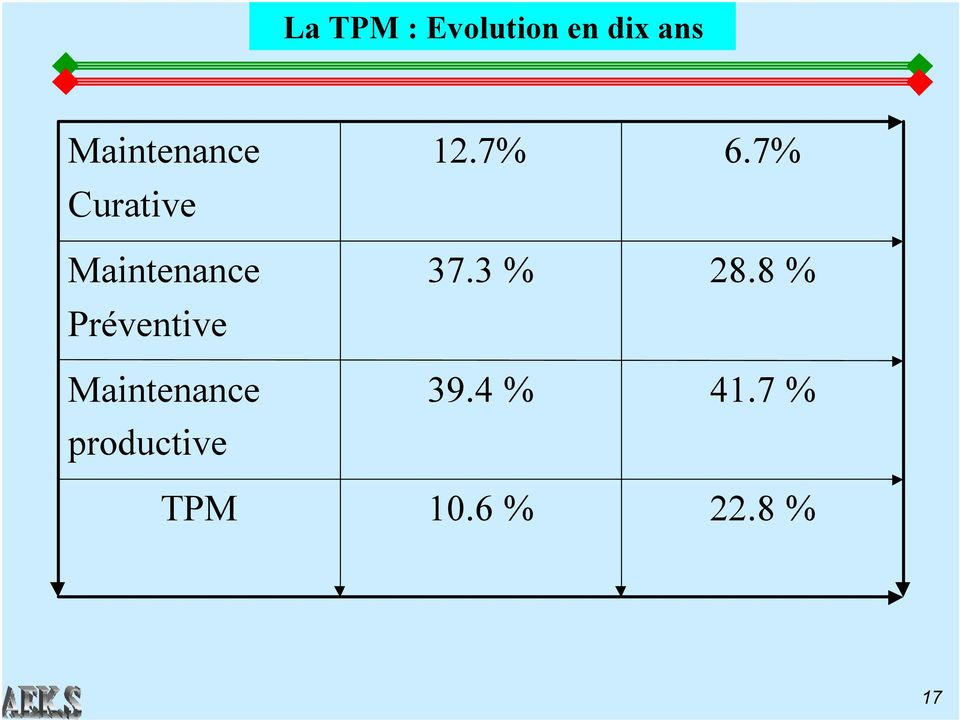 Préventive Maintenance productive TPM