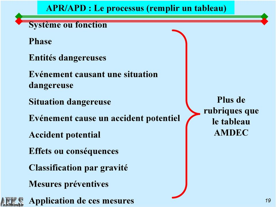 cause un accident potentiel Accident potential Effets ou conséquences Classification