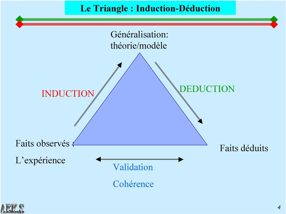 INDUCTION DEDUCTION Faits observés :