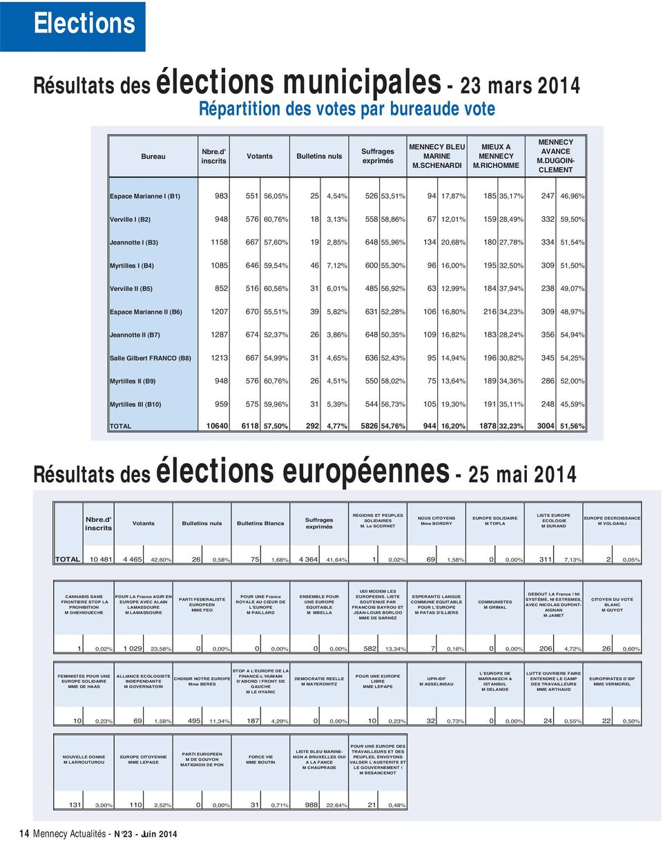 DUGOIN- CLEMENT Espace Marianne I (B1) 983 551 56,05% 25 4,54% 526 53,51% 94 17,87% 185 35,17% 247 46,96% Verville I (B2) 948 576 60,76% 18 3,13% 558 58,86% 67 12,01% 159 28,49% 332 59,50% Jeannotte