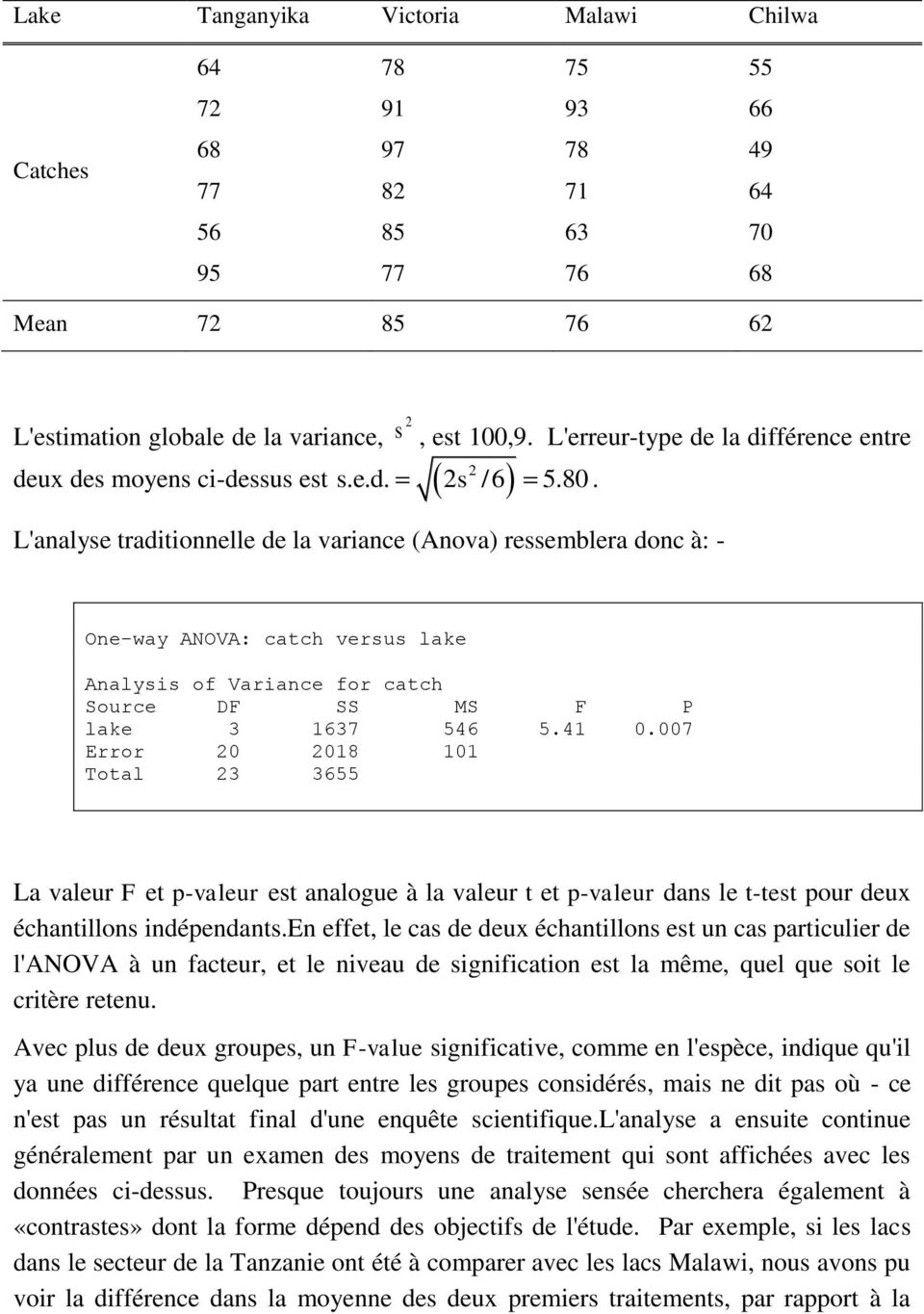 L'analyse traditionnelle de la variance (Anova) ressemblera donc à: - One-way ANOVA: catch versus lake Analysis of Variance for catch Source DF SS MS F P lake 3 1637 546 5.41 0.