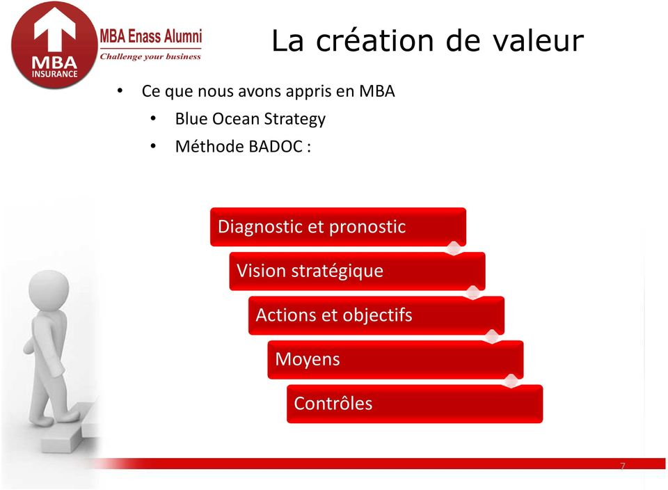 valeur Diagnostic et pronostic Vision