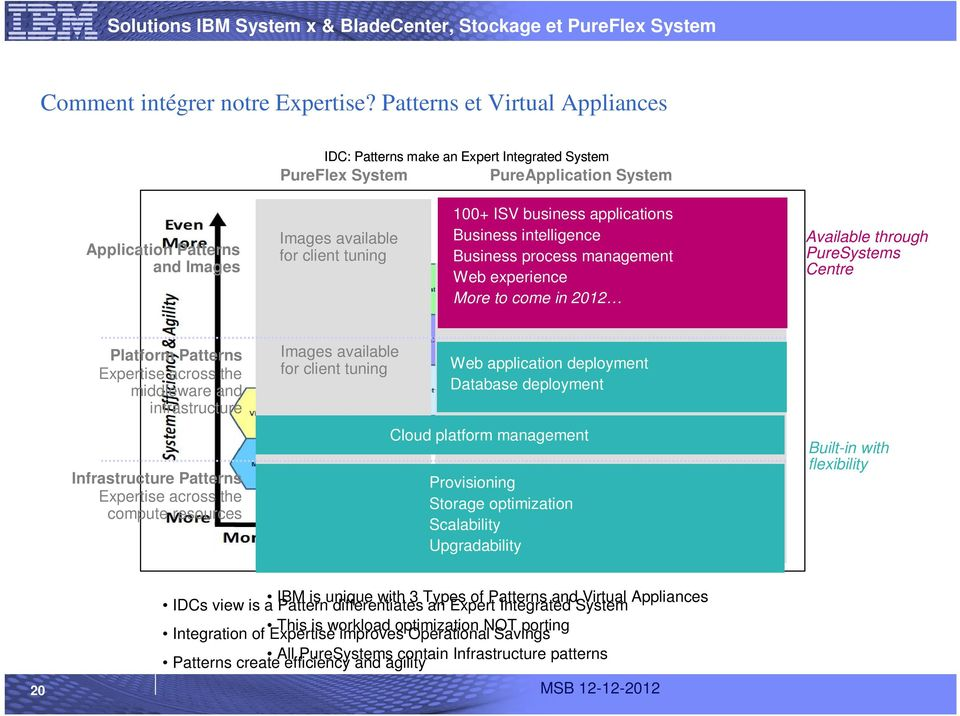 business applications Business intelligence Business process management Web experience More to come in 2012 Available through PureSystems Centre Platform Patterns Expertise across the middleware and