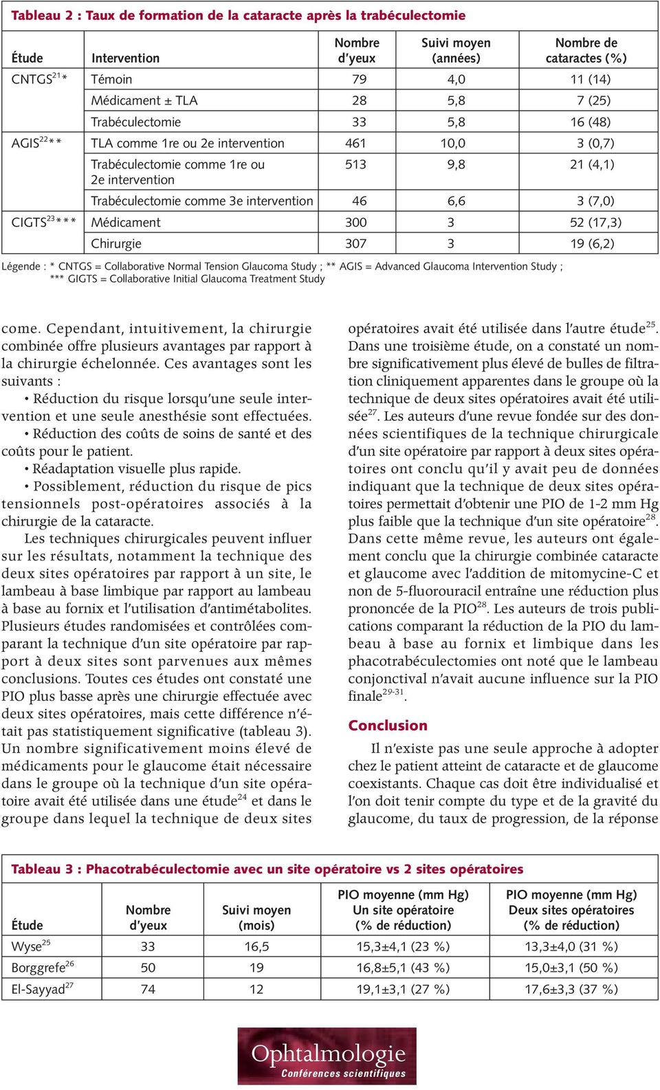 intervention 46 6,6 3 (7,0) CIGTS 23 *** Médicament 300 3 52 (17,3) Chirurgie 307 3 19 (6,2) Légende : * CNTGS = Collaborative Normal Tension Glaucoma Study ; ** AGIS = Advanced Glaucoma Intervention