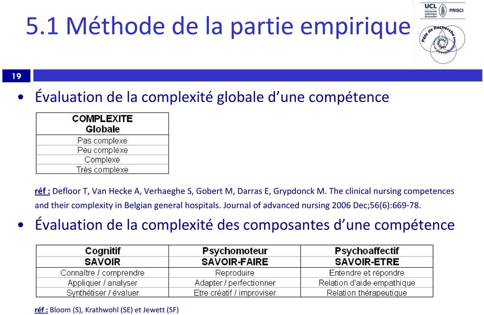 The clinical nursing competences and their complexity in Belgian general hospitals.