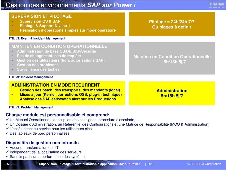 autorisations SAP) Gestion des problèmes Surveillance des tâches Maintien en Condition Opérationnelle 8h/18h 5j/7 ITIL v3: Incident Management ADMINISTRATION EN MODE RECURRENT Gestion des batch, des