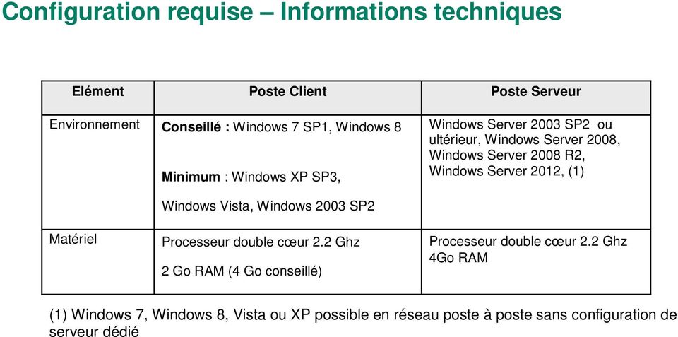 Server 2012, (1) Matériel Windows Vista, Windows 2003 SP2 Processeur double cœur 2.