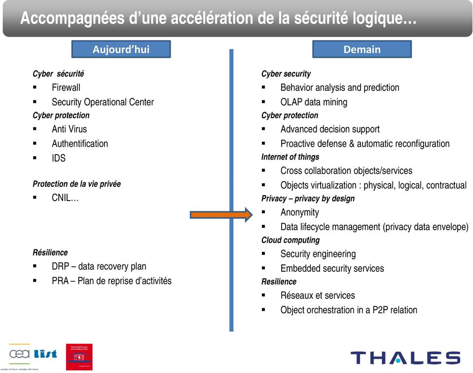 objects/services Protection de la vie privée Objects virtualization : physical, logical, contractual CNIL Privacy privacy by design Anonymity Data lifecycle management (privacy data