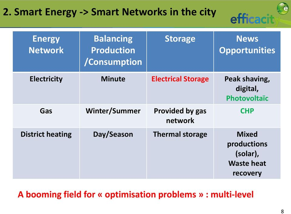 Photovoltaïc Gas Winter/Summer Provided by gas network CHP District heating Day/Season Thermal