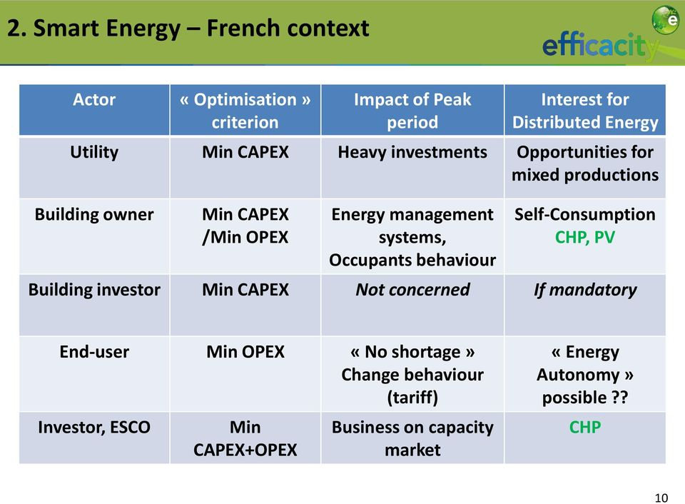 Occupants behaviour Self-Consumption CHP, PV Building investor Min CAPEX Not concerned If mandatory End-user Min OPEX «No
