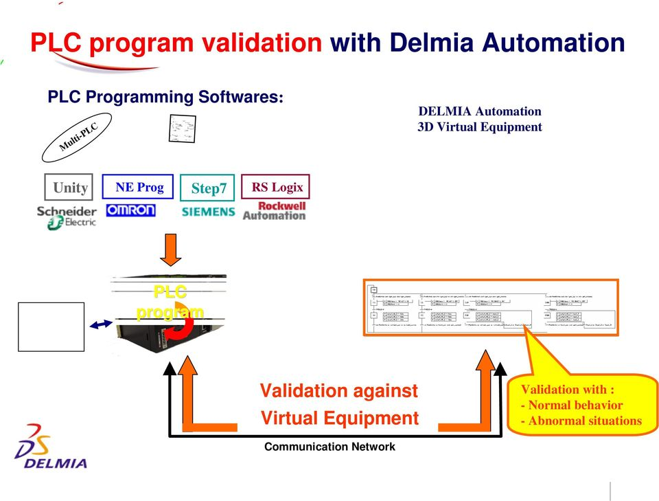 Prog Step7 RS Logix PLC program Validation against Virtual Equipment